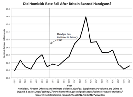 UK Homicide Rate.PNG