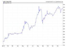 Gold_Prices_1971_chart_history_SD_Bullion_SDBullion.com.png